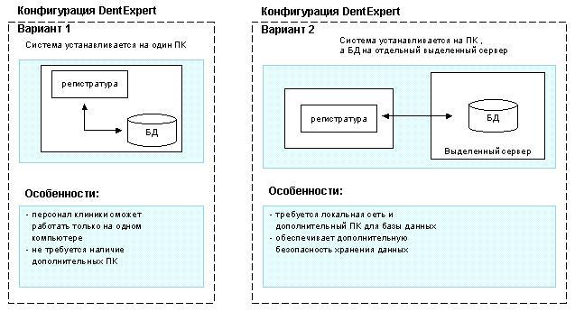Потребность клиники: автоматизация задач регистратуры c помощью DentExpert