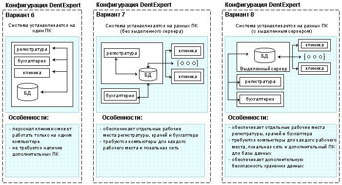 Потребность клиники: - автоматизация задач регистратуры - автоматизация работы врачей - автоматизация работы бухгалтерии с помощью системы DentExpert
